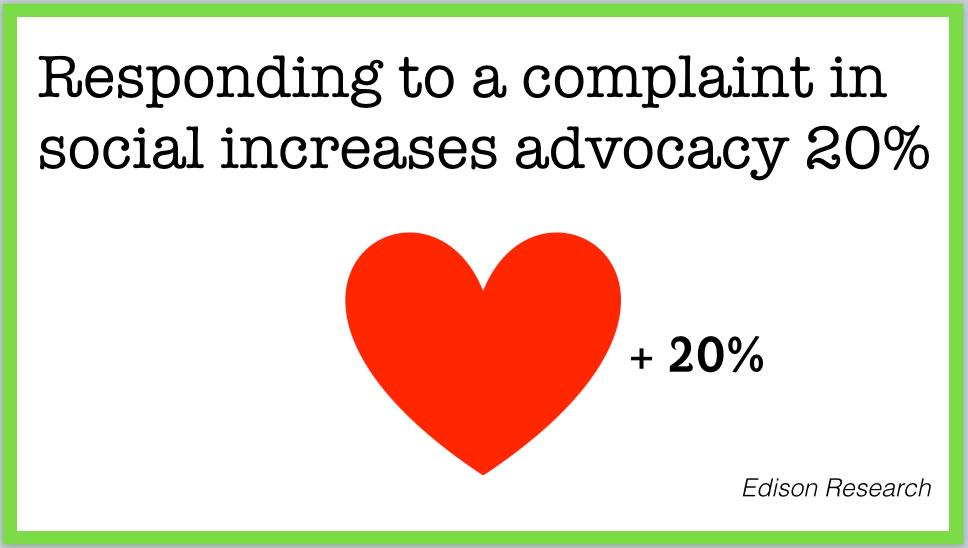 Good news! Responding to a complaint in social increases advocacy by 20%. #HugYourHaters #SMMW15 http://t.co/P7suHTtBjU