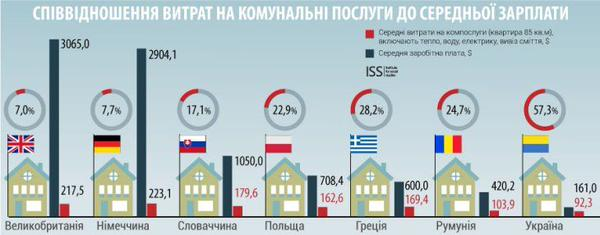 """В Кабмине считают, что на оплату """"коммуналки"""" не хватит денег 15 миллионам украинцев - Цензор.НЕТ 4595"""