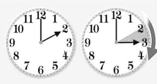 Cambiare le lancette dell'orologio in avanti oggi, e' l'ora legale