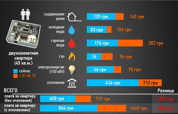 Изменения в правилах покупки квартир в украине в 2015