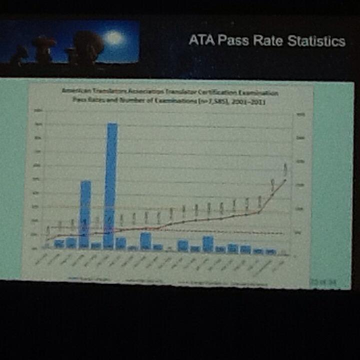 Geoffrey Koby: Pass rates for the @atanet exam vary, but the average is around 15%. #MIISforum #xl8 http://t.co/F8mzsQbqUQ