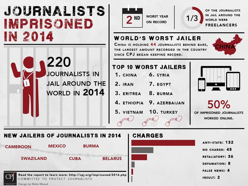 China and Iran are the world's leading jailers of journalists, CPJ data show. #PressUncuffed http://t.co/v7DViUMCAG http://t.co/b5hwpv1Rjy