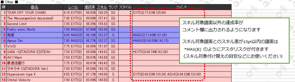 (2/2)今回追加されたオプションを有効にしてスキル帳を更新するとコメント欄に http://t.co/W79jijhe6A こんな感じでスキル対象以外の譜面の達成率が入るようになります。 http://t.co/HIpgDYXWGV