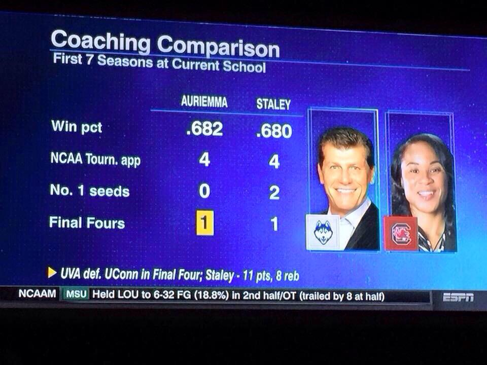Coaching comparison at the first 7 seasons of current school @dawnstaley & Arriemma #ESPN #BioBlast http://t.co/DGIOUBqqlD