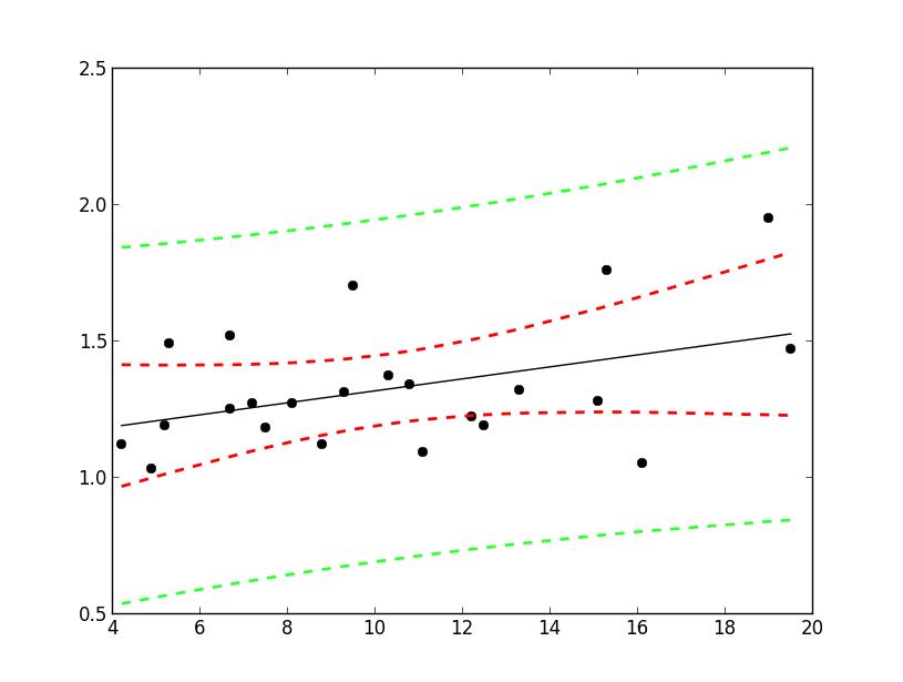 Python chart