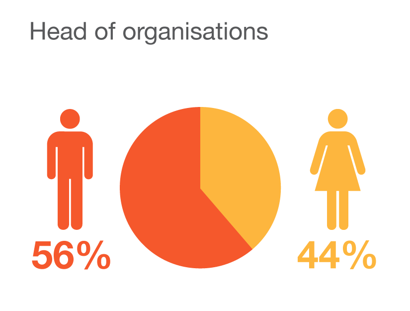 'Of the social enterprises selected this year, 44% are headed by #women' http://t.co/VYwW6hkKZD #SEOY15 http://t.co/vPcieBx9BP