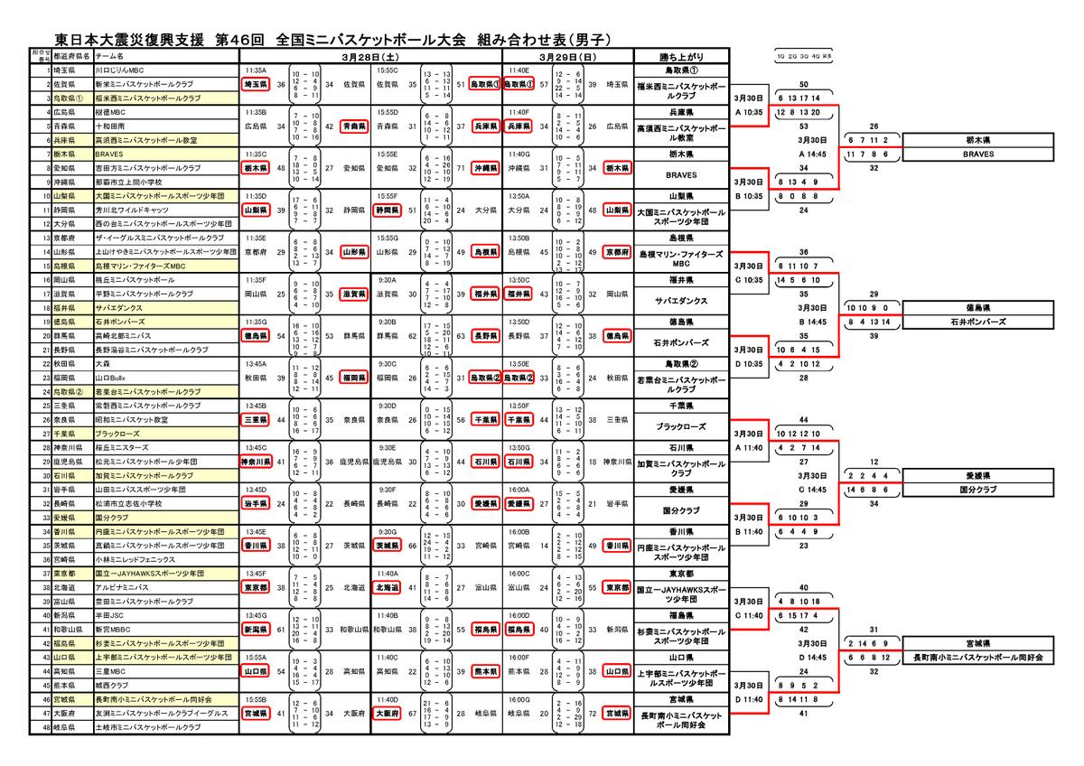 日本ミニバスケットボール連盟 - jmbf.info