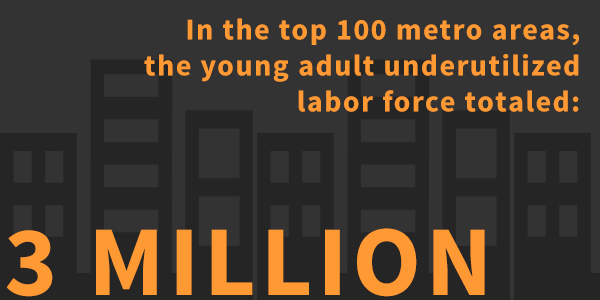 Q3: #YouthUnemployment & underemployment huge problems facing this generation #MillennialMon http://t.co/0O9qVG0DyW http://t.co/ROErYhTeM2