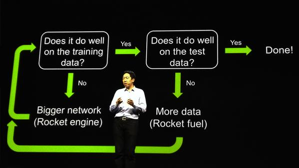 Basic Recipe for Machine Learning explained by Andrew Ng in one slide