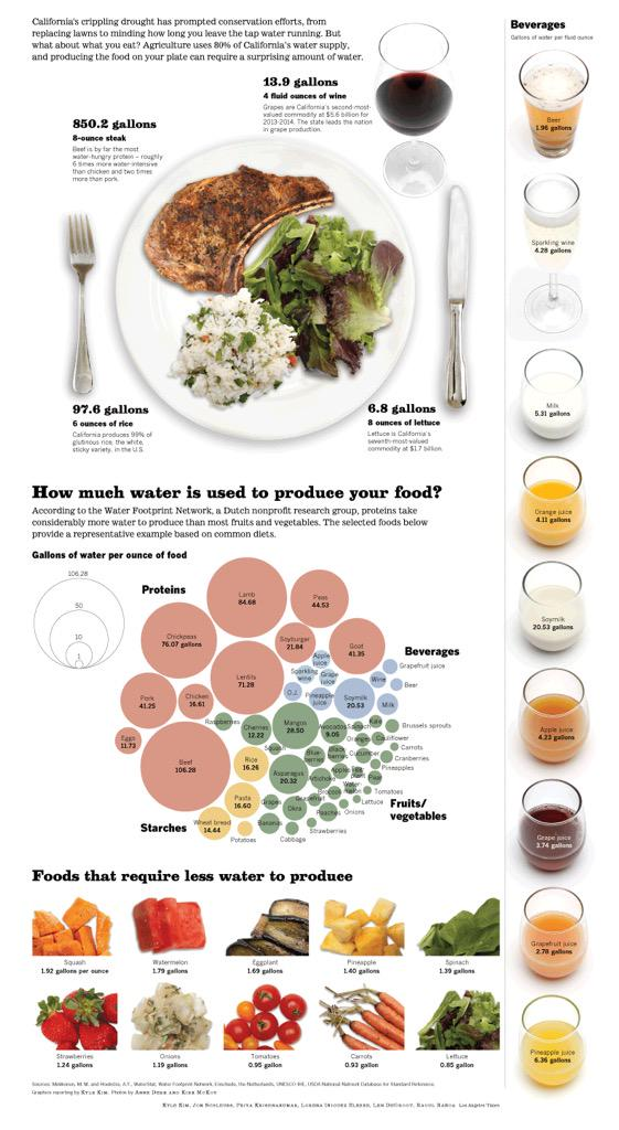 This meal took 969 gallons of water to produce. The California drought, and your dinner. http://t.co/j1mLlvV0Na http://t.co/c2ymQI696S