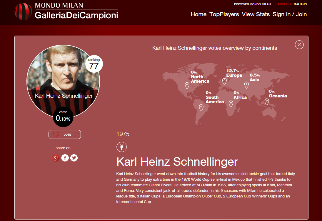 """AC Milan on Twitter """"Today s bday wish goes to Karl Heinz"""
