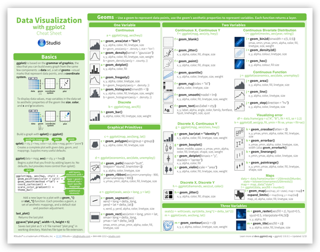 Data Visualization with ggplot2 Cheat Sheet