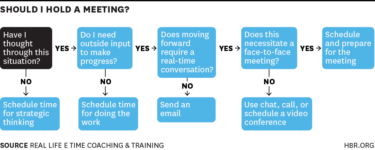 Good process RT @HarvardBiz: Should you really hold that meeting today? http://t.co/NxQeQK1tkm http://t.co/5InXS7Elb5