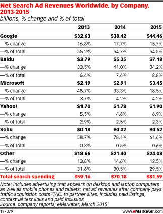 Chinese companies are making their mark in search--but Google still dominates http://t.co/D1KVKyWM1P http://t.co/0a10PL7i8F