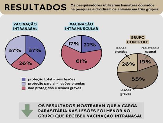 Pesquisadores da #Fiocruz obtêm resultados positivos em vacina contra a #leishmaniose http://t.co/GbpHg1ce2C