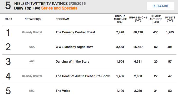 The #BieberRoast drove 1,285,000 tweets last night. http://t.co/6qRYbAS1nQ http://t.co/J1823wq96J