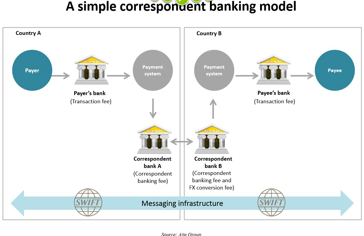 Ripple On Twitter Quot A Simple Correspondent Banking Model