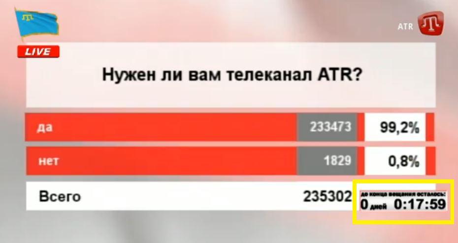 Порошенко поручил Мининформполитики обеспечить работу крымскотатарского телеканала ATR на материковой Украине - Цензор.НЕТ 3191