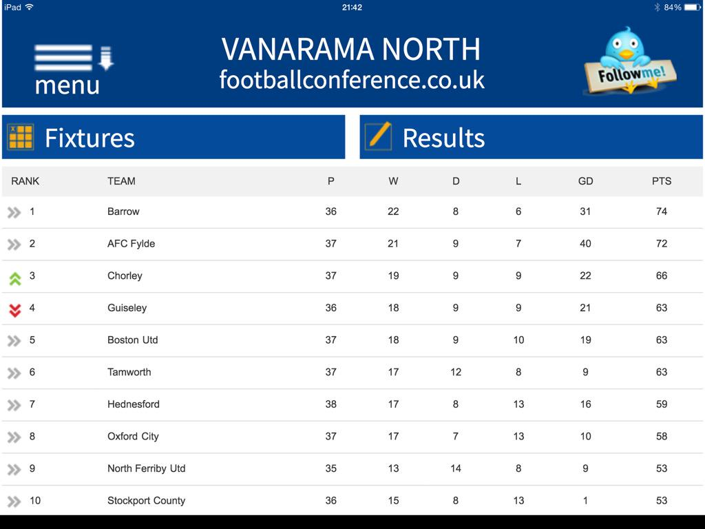The National League On Twitter Vanarama Conference North Table - Conference national table