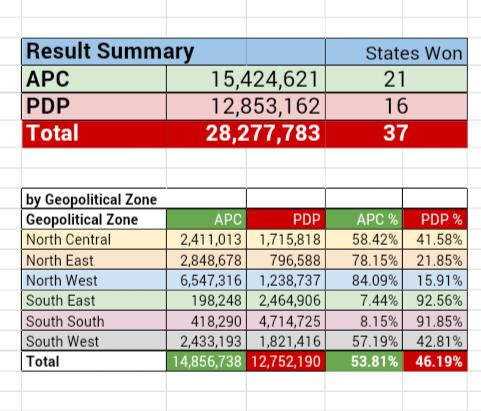 23093a0ae14 Thank you #Nigerians... You decided, you voted, and your votes made the  difference. A new Nigeria is here. #GMB15 pic.twitter.com/U4Y6h2zoWg