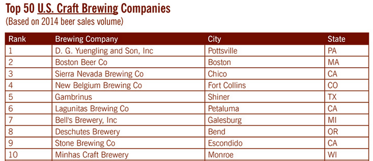 The annual list of top 50 U.S. craft brewers has just been released. http://t.co/Lnb0V8IYxe #craftbeer http://t.co/qY0QKXkCvL