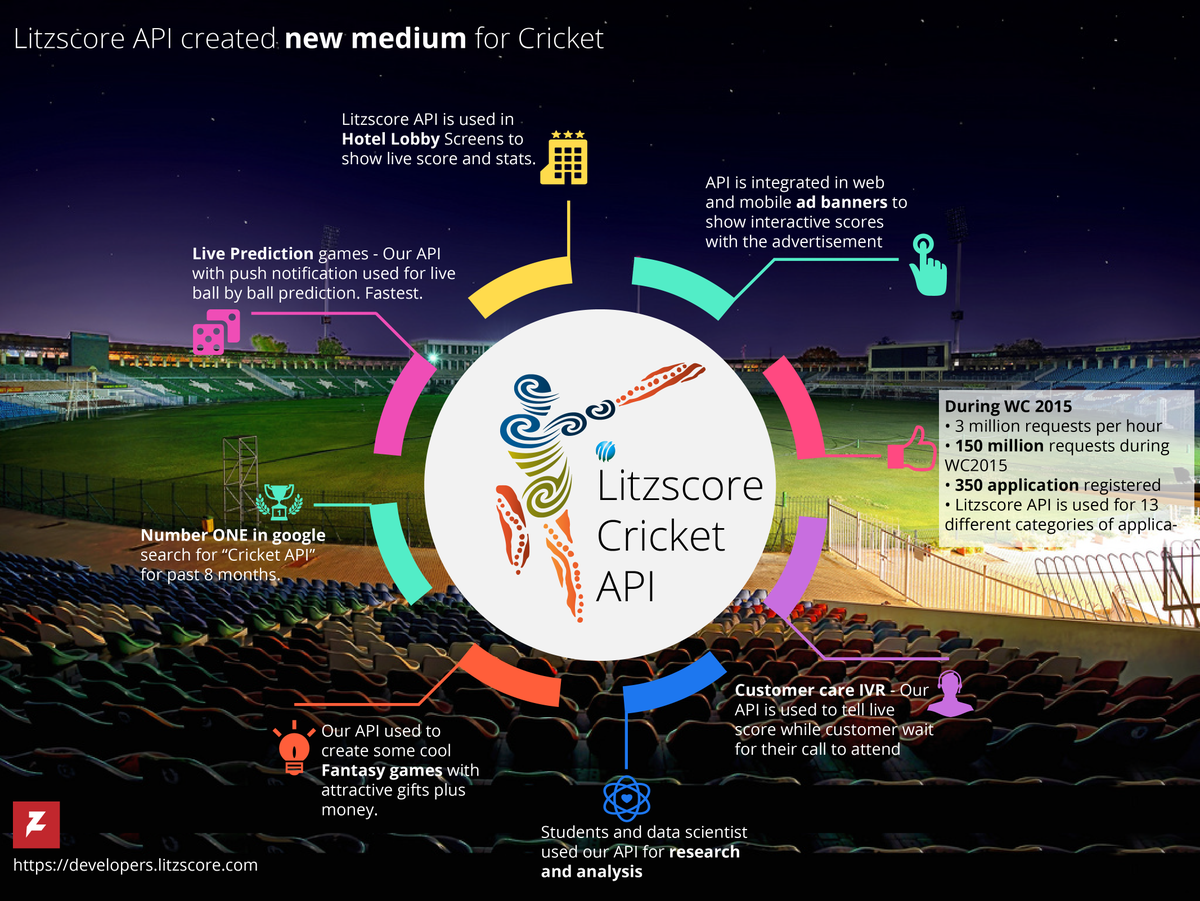 Cricket API on Twitter: