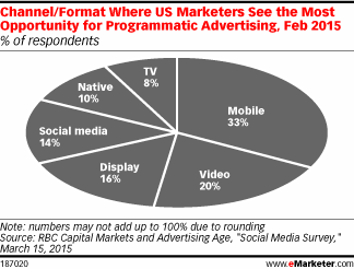 One-third of marketers say mobile holds the most opportunity for programmatic http://t.co/xpHTlLh5NT http://t.co/PHrqPQxhmO