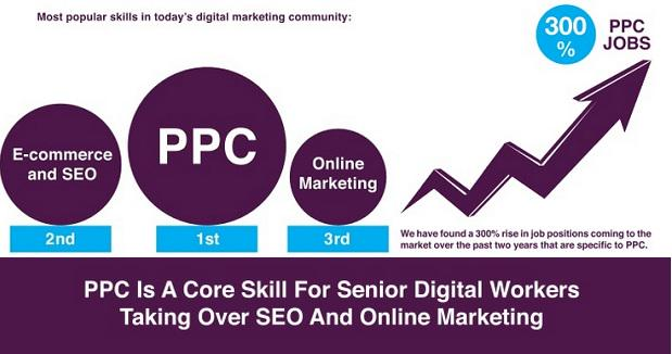 Top salaries in digital: PPC marketers earn the most- http://t.co/XZERMTWOXV http://t.co/U2cMZmziEc