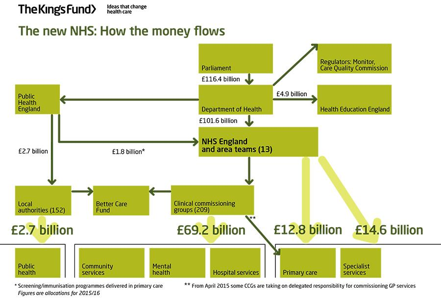 How the money flows in the NHS (in a nutshell) http://t.co/3P6LiRjSF4 http://t.co/VGIVEXJo01