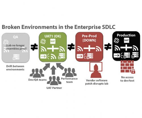 .@Skytap Releases iOS App to Manage the Software Development Life Cycle: http://t.co/3svbU4XBSU
