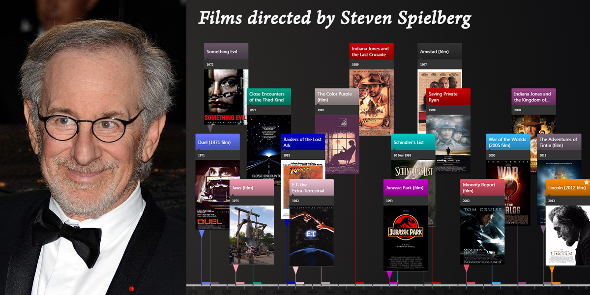 an analysis of the color purple a film directer by steven speilberg The director goes into detail in a new steven spielberg discusses some of the projects which didn't the color purple was not a defeat for spielberg.