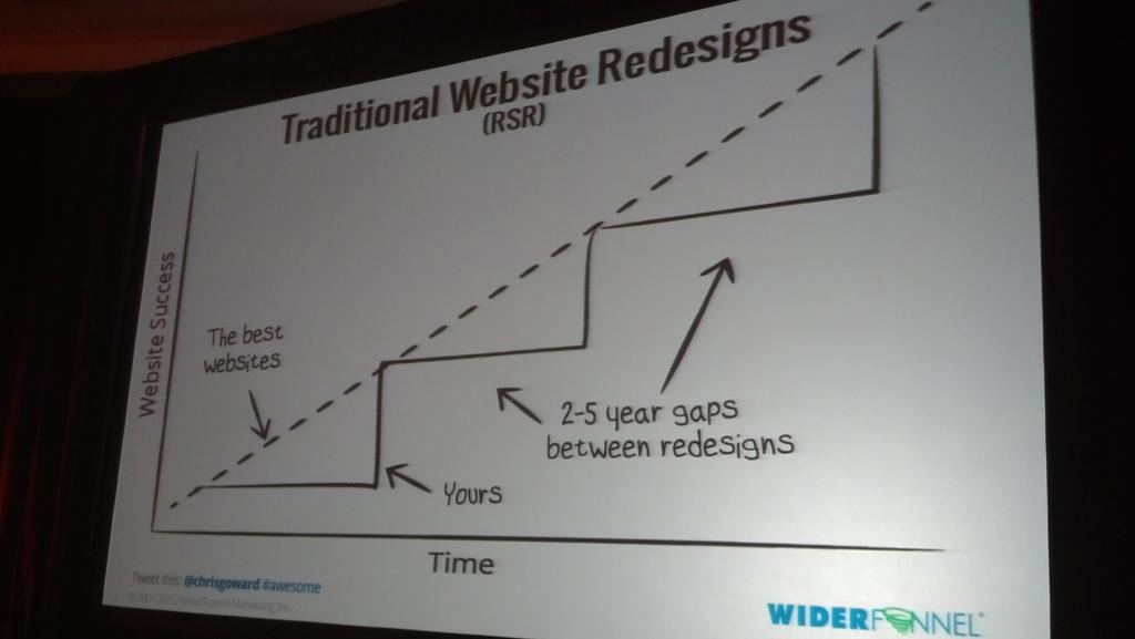 This is why the traditional website redesign needs to die. #MarTech http://t.co/zG9ylM3bnw
