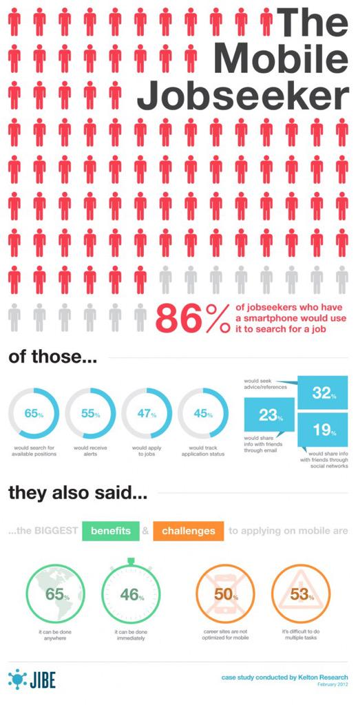 LOVE this #infographic by @jibe  #MobileChat shows necessity of mobile friendly recruiting initiatives! #HR http://t.co/Drdgh9xtid