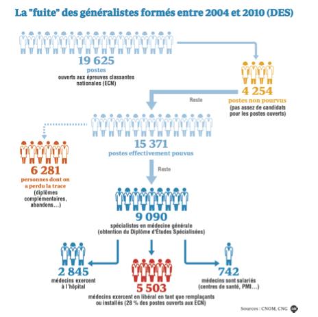 Médecine générale, la saignée : sur 19 625 généralistes attendus, 5 503 libéraux ! http://t.co/t8clqfDQLj http://t.co/XgIn8BgPUk