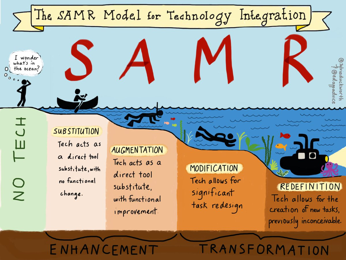 Top story: @sylviaduckworth: 'New #sketchnote The SAMR Model @karlyb @ICTEvange… http://t.co/7A5MdBxVuh, see more http://t.co/zFD5O2Ul5b