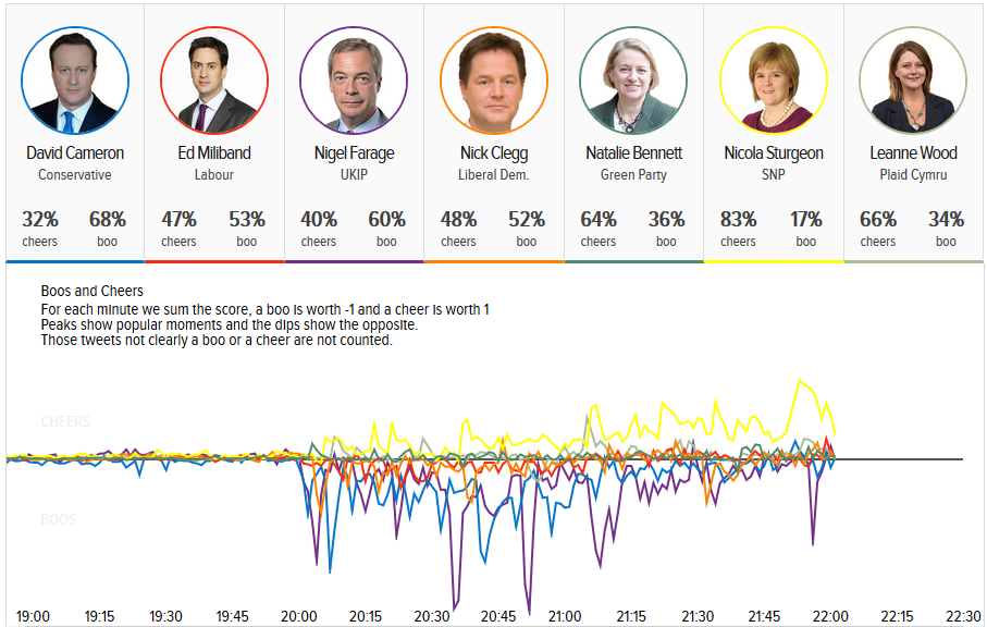 Winners and losers of British election TV debate, according to Twitter