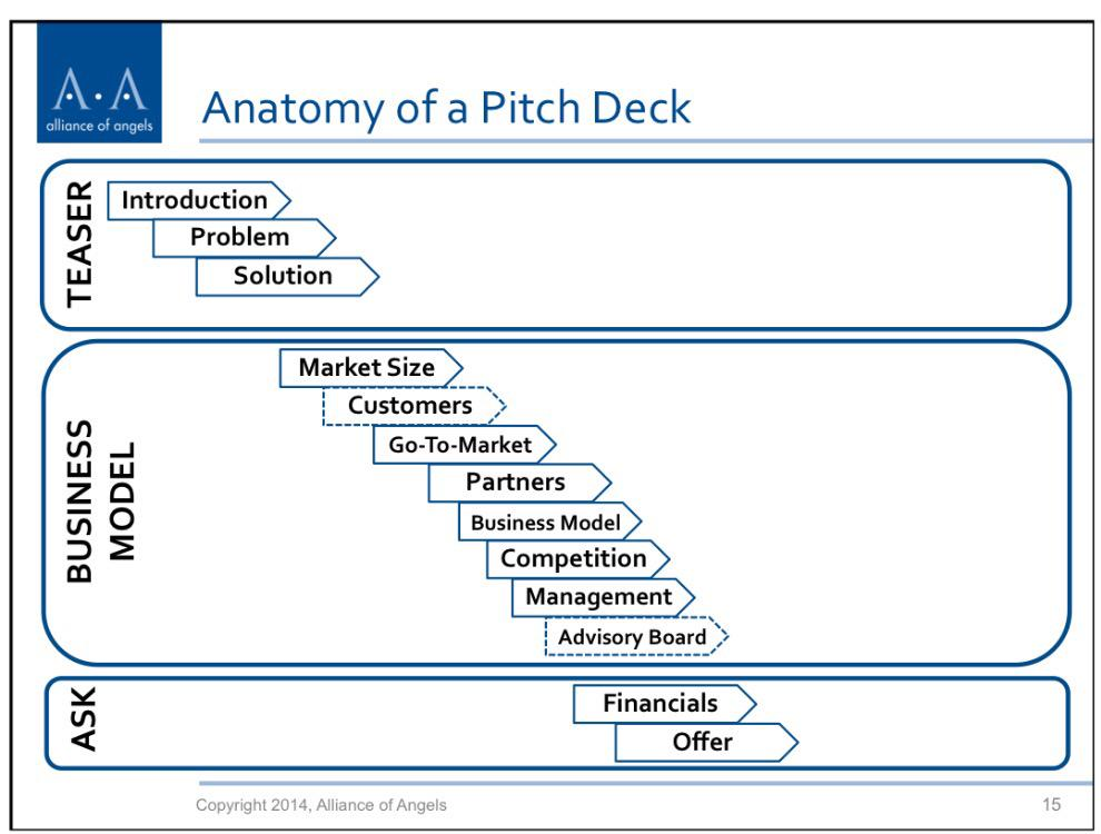 Anatomy of a pitch deck by @allianceangels #angelinvesting #startups #pitchdeck http://t.co/MoWKgmI3iE