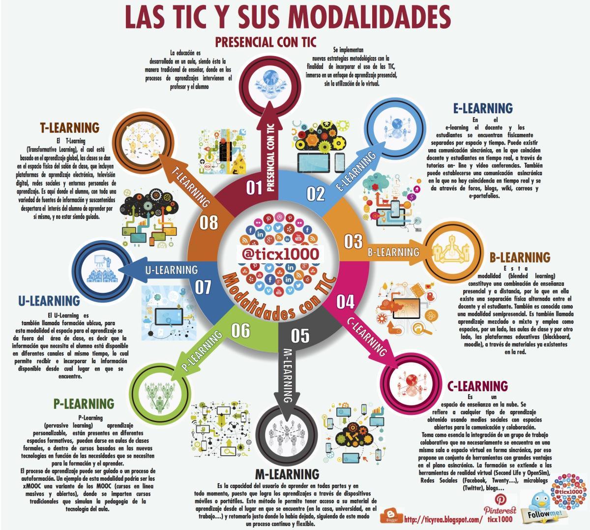 ¿E-learning, M-learning...? ¿Sabes diferenciarlos? vía @ticx1000 http://t.co/TzhEiAIqQW http://t.co/yllgipKtwB