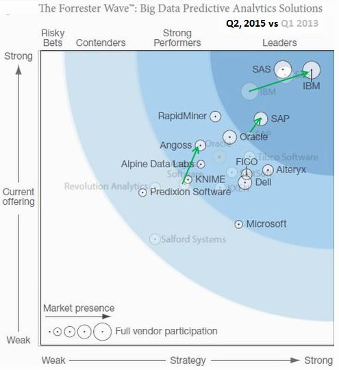 Forrester Wave #BigData Predictive #Analytics Solutions 2015, gainers and losers