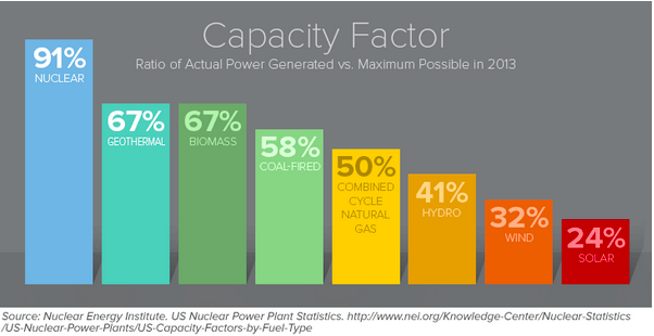 nuclear power a reliable energy 21032011 nuclear power in america: five reasons why it's safe and reliable  commercial and institutional uses of nuclear energy, including nuclear power plants.