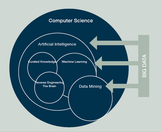 Clarifying the buzzwords: #ArtificialIntelligence #MachineLearning #DataMining #BigData http://t.co/n5GBJNWyre http://t.co/kd7ve7Nc0N