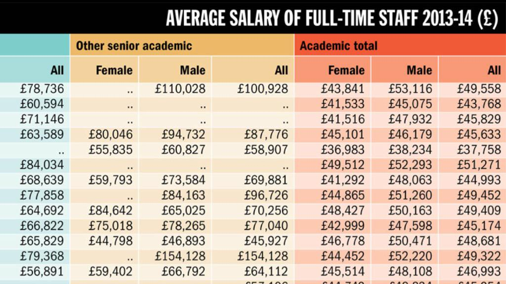 Phil_baty Academic Salaries By Grade Gender At Every Uk University Listed Here