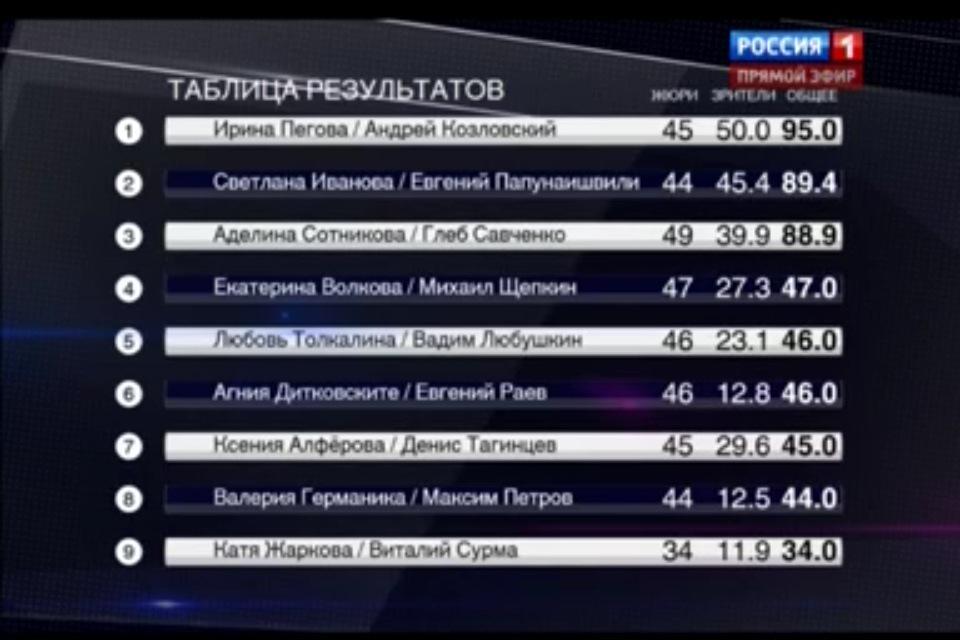 Танцы со звездами. Россия-1 - Страница 11 CBw2Rs9UIAEdgnm