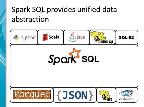 Apache Spark SQL- unified data abstraction