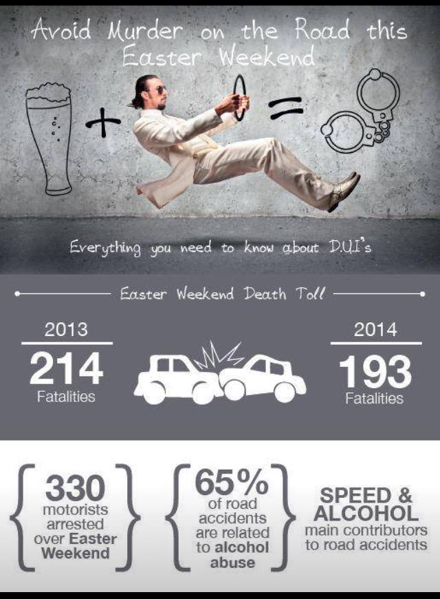 Scary stats #RoadSafety @SowetoDriftSA @JPSAorg @_ArriveAlive @DriveDry @FatalMoves @Maseitu @bakerpitse @bundasteve http://t.co/fKAv2AvD6i