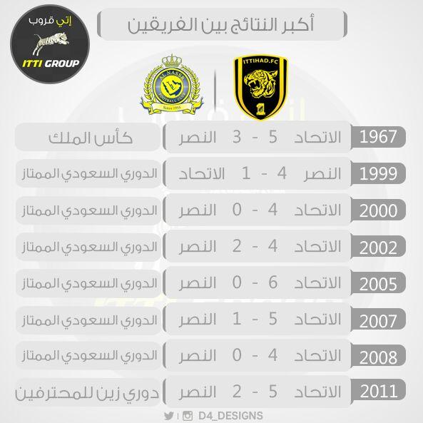 الاتحاد 6 0 النصر الدوري 3