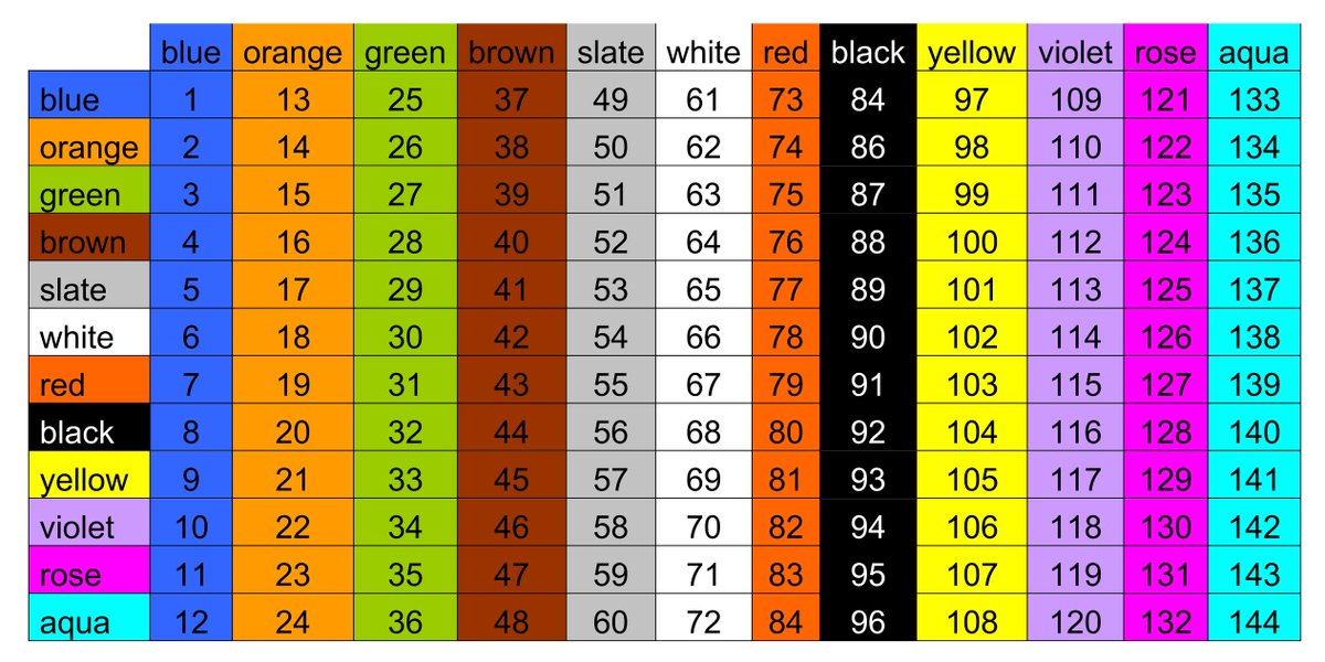 Hoang Nguyen Huy On Twitter 144 Fiber Color Code Chart Http T Co Whfphvanmy
