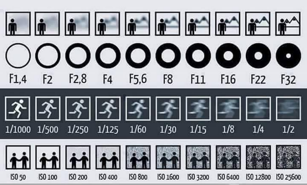 Neat little info graphic to teach beginners how aperture, shutter speed and ISO affect a photo http://t.co/yGk4TdvgIB