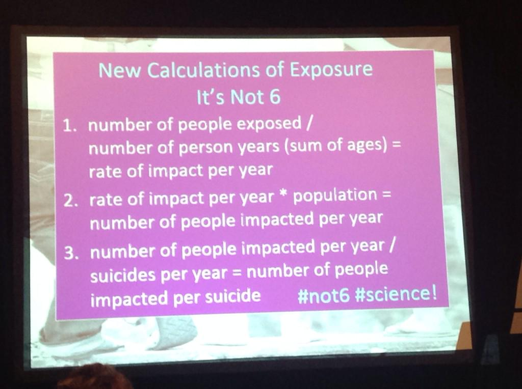 #NOT6 @juliecerel #AAS15 The # of people exposed to suicide far greater than we ever assumed and a lot more than 6! http://t.co/vdHxfSS33k