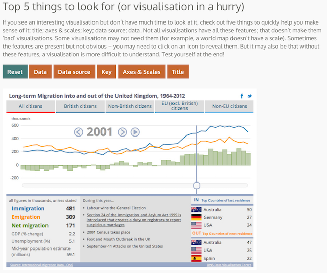 Top 5 things to look for in a visualization